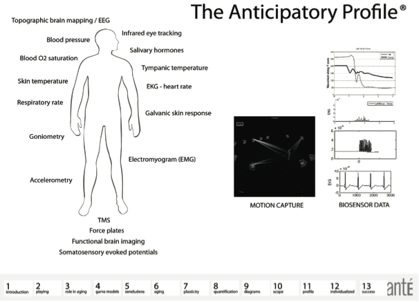 Figure 9. The anticipatory profile