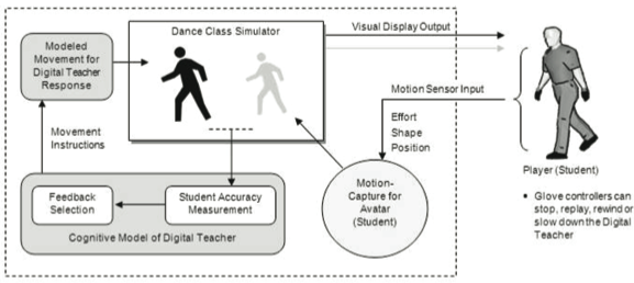 Figure 17. How a dance is taught: A proposed framework for digi-dance