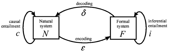Fig. 5 Revised modeling relation