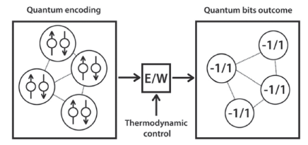 Figure 4: A thermodynamic control process connects the input (presented as quantum encoding) and the output (the quantum bits to be interpreted). This is one possible quantum machine design. Quantum encoding and energy maps are new media of computation.