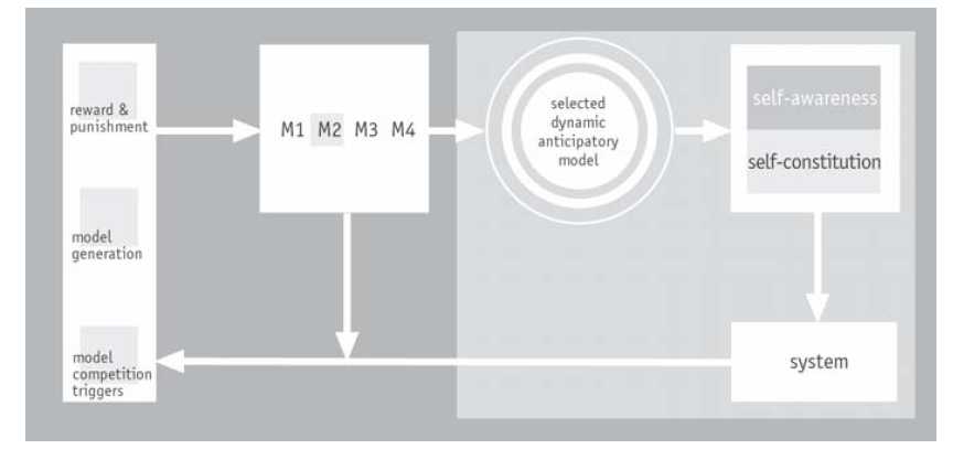 Fig. 2. Anticipative mechanism based on competition among models and the reward mechanism.
