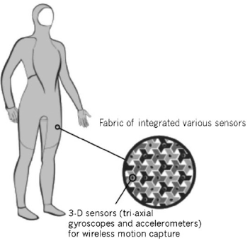Figure 10. Wearable integrated AnticipationScope.