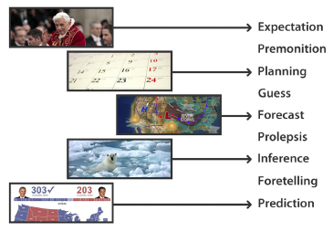 Figure 1: Ways of considering the future