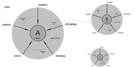 Figure 7: Examples of associative relationships (Associative Encyclopedia, Nadin, 2006)
