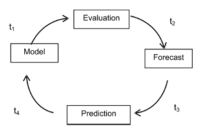 Figure 9: Integrated Planning Process (IIP) as part of the understanding process