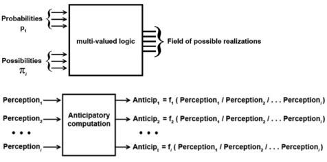 Figure 17: Computing with probabilities and possibilities, computing with perceptions