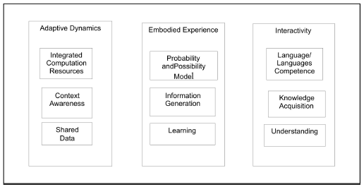 Figure 19: Adaptive dynamics, embodied experience and rich interactivity are premises for anticipatory computing