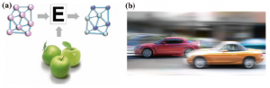 Fig. 18 (a) Quantum computation used in image recognition: apples, (b) a moving car