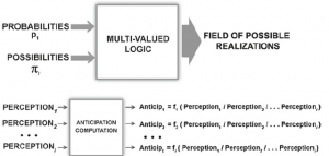 Fig. 20 Computing with probabilities and possibilities, computing with perceptions