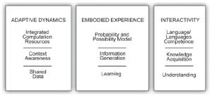Fig. 23 Adaptive dynamics, embodied experience, and rich interactivity are premises for anticipatory performance