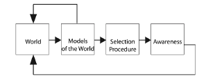 Fig. 2. Conflicting models