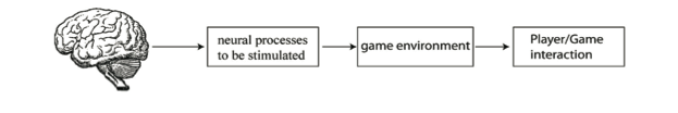 Figure 1. Mapping from the brain to game design.
