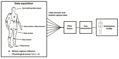 Figure 8. Information processing model