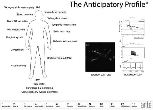 Figure 9. The anticipatory profile