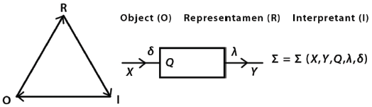 Figure 3. Sign and fuzzy automata