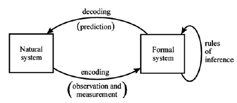 Fig. 4 Initial modeling relation