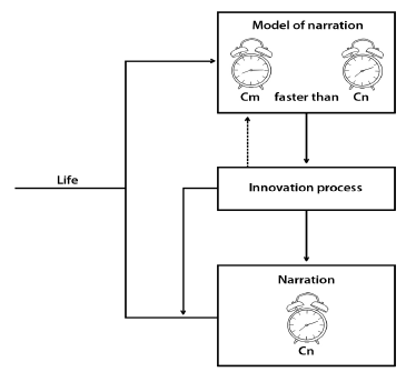 Figure 4: An innovation machine. Model of itself unfolding in faster than real time. The clocks C<sub>n</sub> and C<sub>m</sub> correspond to the time of narration and to the time of the model.