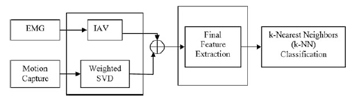 Fig. 8 Existing architecture for integrating motion capture and EMG data streams for quantifying the anticipatory characteristics of humans