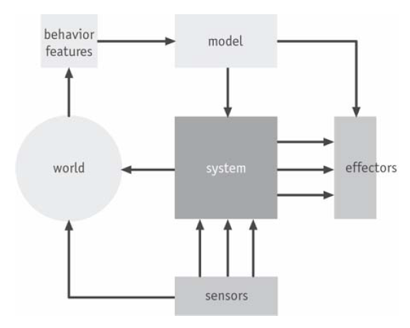 "Fig. 3 . Hybrid control mechanism in which driver's behavior features are a source of ""learning"" for the car"