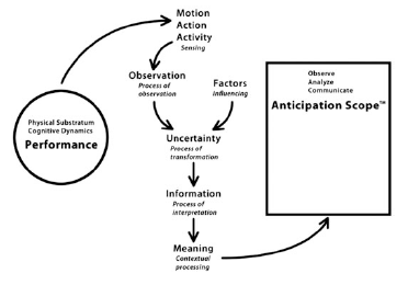 Figure 3. Analysing human performance.