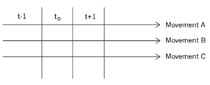 Figure 7. Composition of movements along the timeline of action.