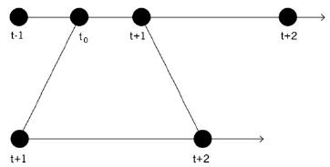 Figure 8. Possible parallel streams.