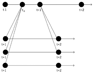 Figure 9. The space of alternative paths.