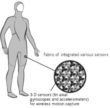 Figure 10. Wearable integrated AnticipationScope.