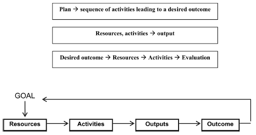 Figure 8: Goal-driven means: future informed