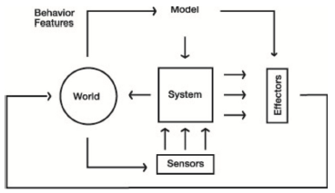 Figure 10: Generic diagram of a hybrid control mechanism endowed with learning