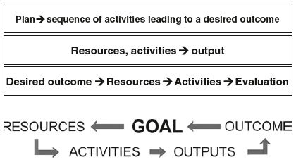 Fig. 8 Goal-driven means: future informed