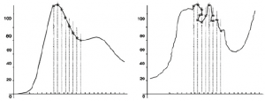 Fig. 15 Sampling: comparisons of rate and data retention in sampling