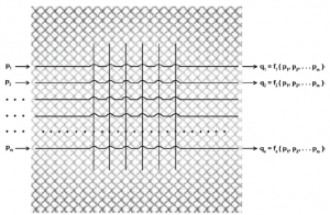Fig. 19 Probability computer: the input values are probabilities of events. The integration of many probability streams makes possible dynamic modeling