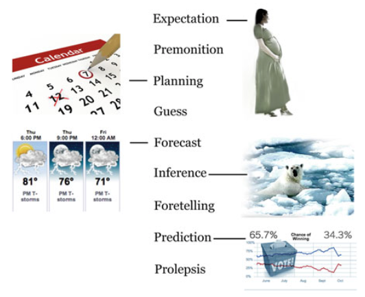 Fig. 5 Representations of the future