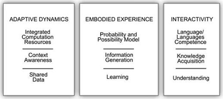 Fig. 13 Adaptive dynamics, embodied experience, and rich interactivity are premises for anticipatory performance.
