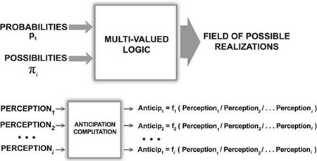 Fig. 7 Computing with probabilities and possibilities, computing with perceptions.